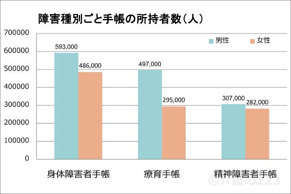 障害種別ごと手帳の所持者数(人)