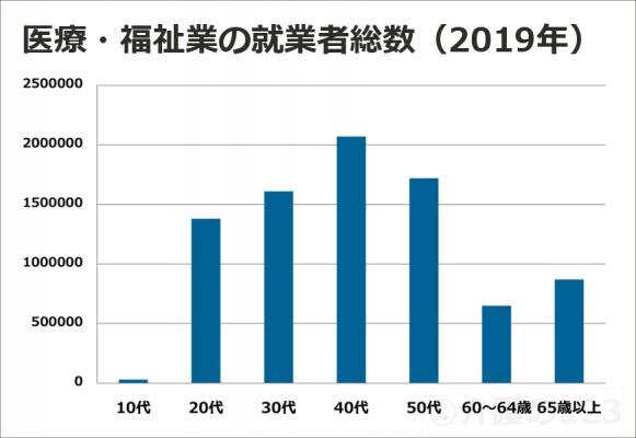 医療・福祉業の就業者総数2019年