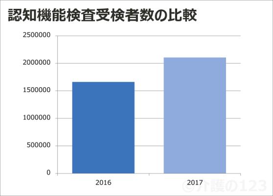 認知機能検査受検者数の比較20162017